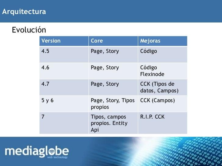 Arquitectura  Evolución          Version   Core                 Mejoras          4.5       Page, Story          Código    ...