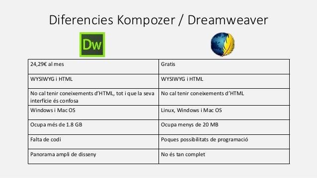 Diferencies Kompozer / Dreamweaver 24,29€ al mes Gratis WYSIWYG i HTML WYSIWYG i HTML No cal tenir coneixements d'HTML, to...