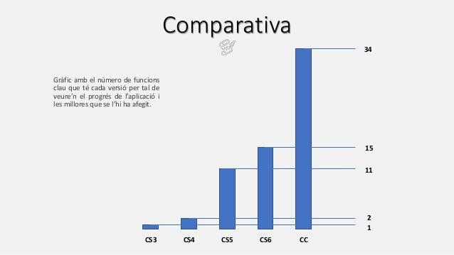 Comparativa CS3 CS4 CS5 CS6 CC 34 15 1 2 11 Gràfic amb el número de funcions clau que té cada versió per tal de veure'n el...