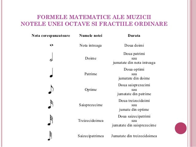 FORMELE MATEMATICE ALE MUZICIINOTELE UNEI OCTAVE SI FRACTIILE ORDINARE  Nota corespunzatoare   Numele notei               ...