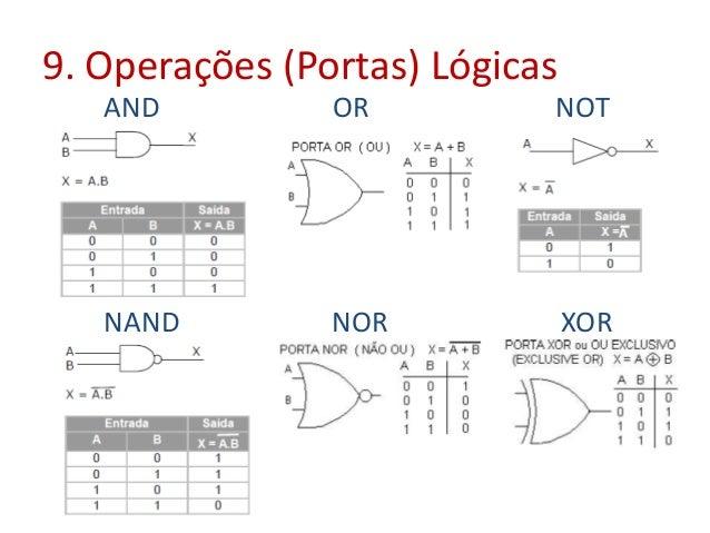 9. Operações (Portas) Lógicas AND OR NOT NAND NOR XOR