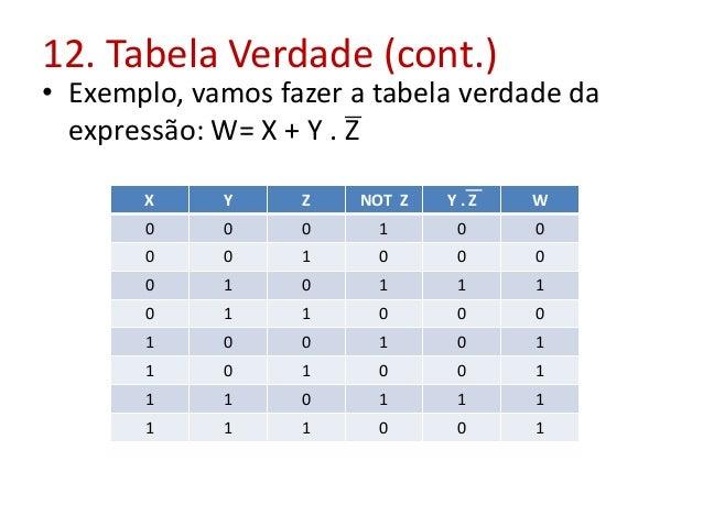 12. Tabela Verdade (cont.) • Exemplo, vamos fazer a tabela verdade da expressão: W= X + Y . Z X Y Z NOT Z Y . Z W 0 0 0 1 ...