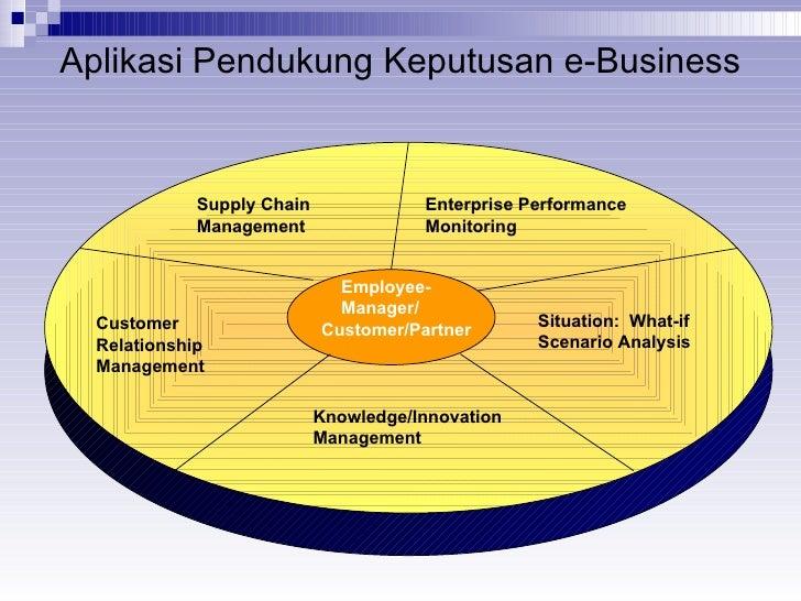Aplikasi Pendukung Keputusan e-Business Customer Relationship Management Situation:  What-if Scenario Analysis Supply Chai...