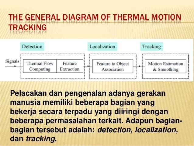 Aplikasi sensor pyroelectric 24 the general diagram ccuart Image collections
