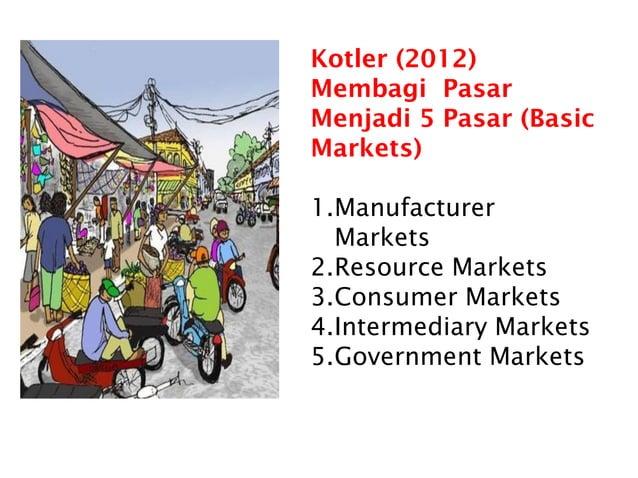 Kotler (2012) Membagi Pasar Menjadi 5 Pasar (Basic Markets) 1.Manufacturer Markets 2.Resource Markets 3.Consumer Markets 4...