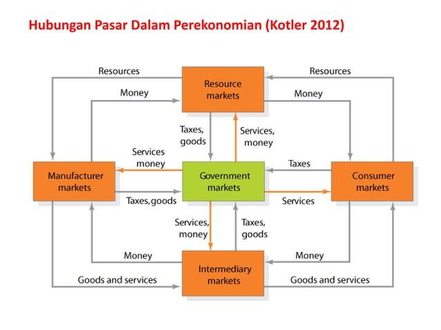 Hubungan Pasar Dalam Perekonomian (Kotler 2012)