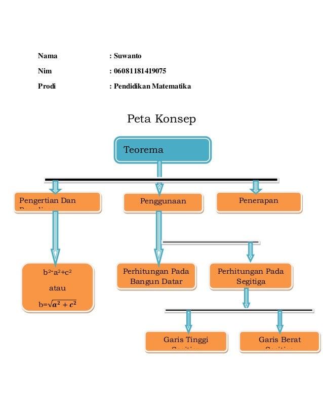 Nama : Suwanto Nim : 06081181419075 Prodi : Pendidikan Matematika Peta Konsep Teorema Pythagoras Garis Berat Segitiga Gari...