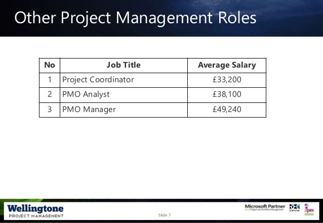 Slide 7 No Job Title Average Salary 1 Project Coordinator £33,200 2 PMO Analyst £38,100 3 PMO Manager £49,240 Other Projec...