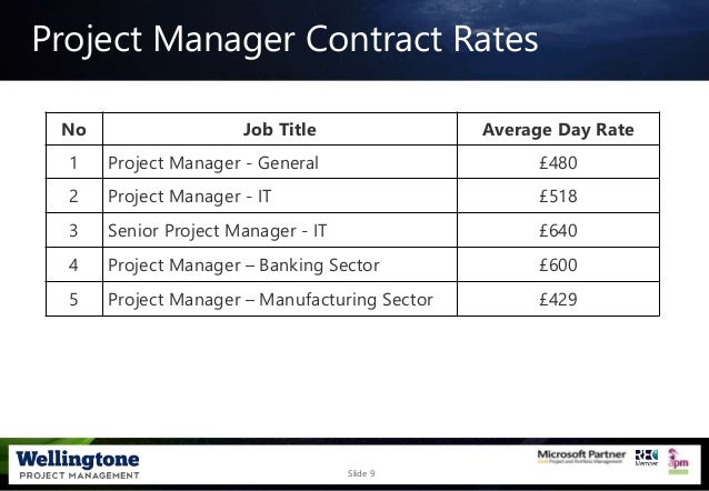 Slide 9 Project Manager Contract Rates No Job Title Average Day Rate 1 Project Manager - General £480 2 Project Manager - ...