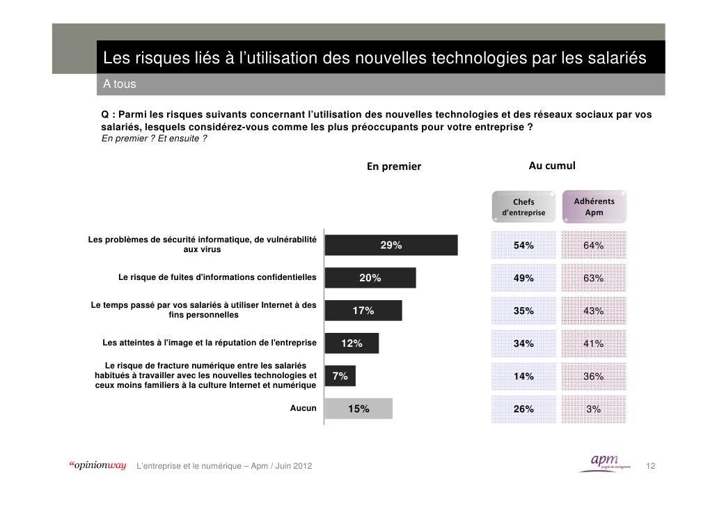 Les risques liés à l'utilisation des nouvelles technologies par les salariés   A tous   Q : Parmi les risques suivants con...