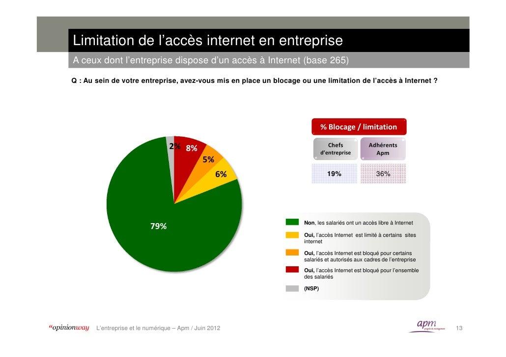Limitation de l'accès internet en entrepriseA ceux dont l'entreprise dispose d'un accès à Internet (base 265)Q : Au sein d...