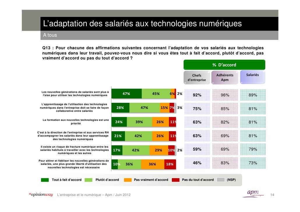 L'adaptation des salariés aux technologies numériques    A tous   Q13 : Pour chacune des affirmations suivantes concernant...