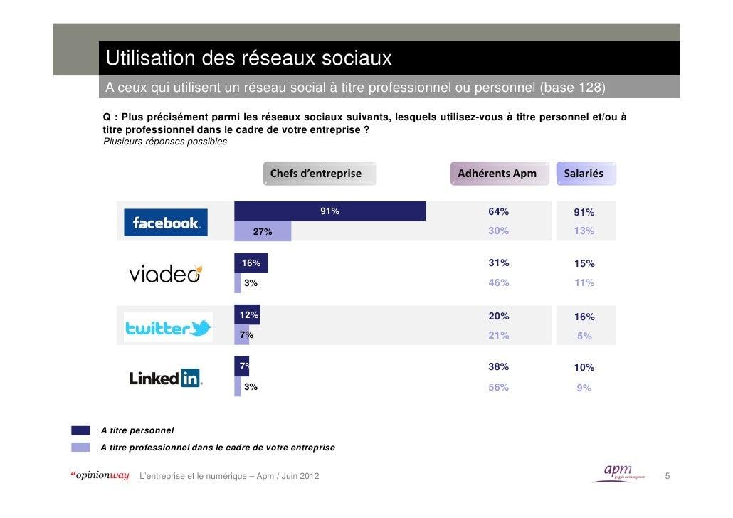 Utilisation des réseaux sociaux A ceux qui utilisent un réseau social à titre professionnel ou personnel (base 128)Q : Plu...