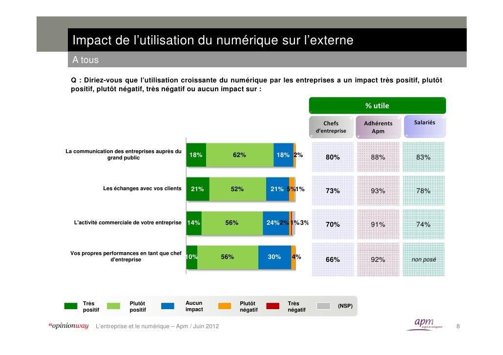 Impact de l'utilisation du numérique sur l'externe  A tous Q : Diriez-vous que l'utilisation croissante du numérique par l...