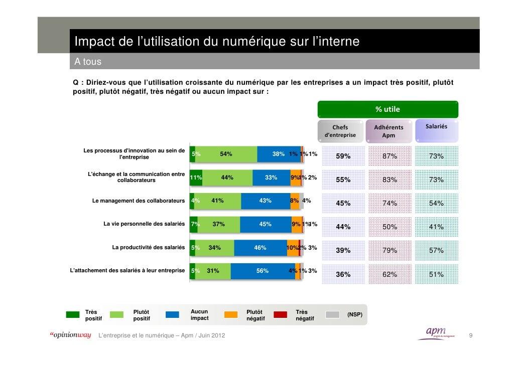 Impact de l'utilisation du numérique sur l'interne A tous Q : Diriez-vous que l'utilisation croissante du numérique par le...