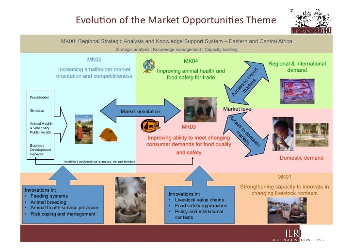 Evolu&on	   of	   the	   Market	   Opportuni&es	   Theme	                                                                 ...
