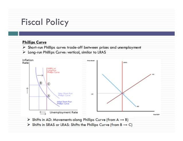 Economics Review: Microeconomics & Macroeconomics-AP, IB ...