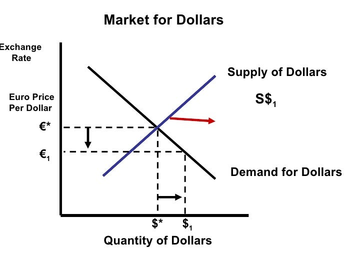Биржа форекс евро торговля форекс без плеча