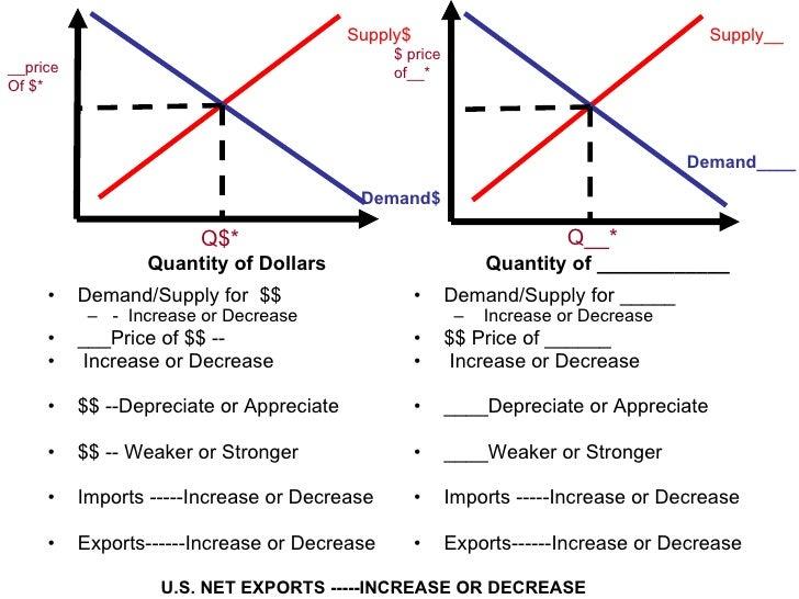 Macroeconomics forex