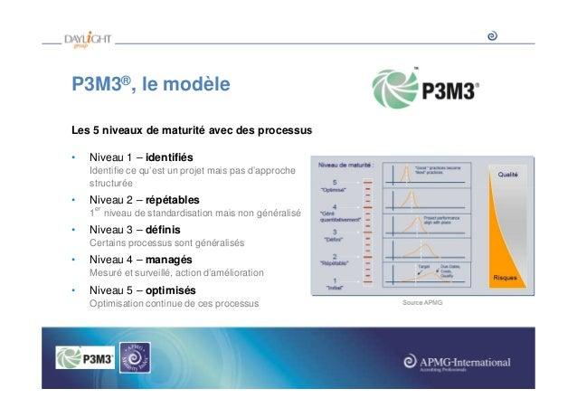 P3M3®, le modèle Les 5 niveaux de maturité avec des processus •  Niveau 1 – identifiés Identifie ce qu'est un projet mais ...