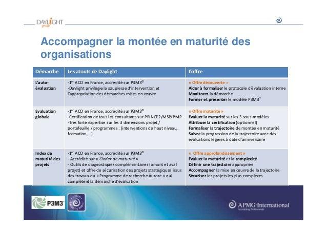 Accompagner la montée en maturité des organisations Démarche  Les atouts de Daylight  L'offre  L'autoévaluation  -1er ACO ...