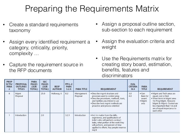 rfp requirements template - apmp foundation certification session 2 proposal planning