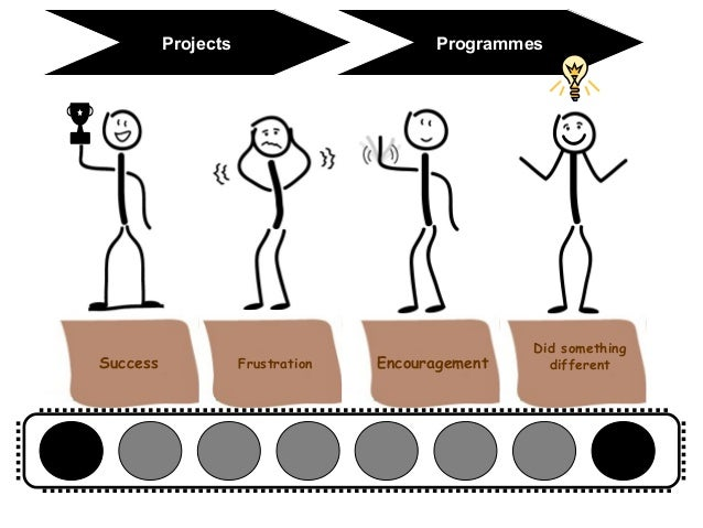 Working on Knowledge Management  in a Project and Programme Environment Slide 3
