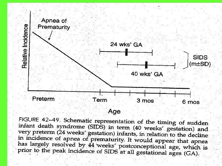Apneaof prematurity detailedt