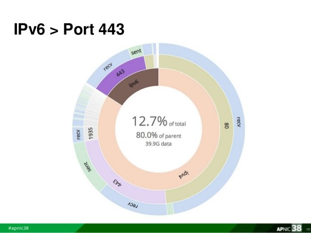 IPv6 > Port 443  10