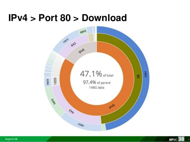 IPv4 > Port 80 > Download  7