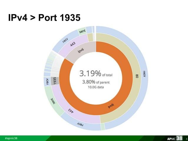 IPv4 > Port 1935  8