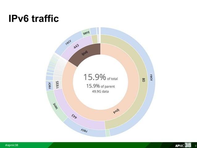 IPv6 traffic  9