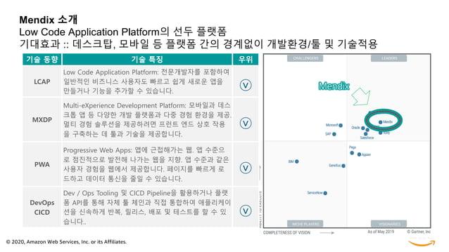 © 2020, Amazon Web Services, Inc. or its Affiliates. Mendix 소개 Low Code Application Platform의 선두 플랫폼 기대효과 :: 데스크탑, 모바일 등 플...