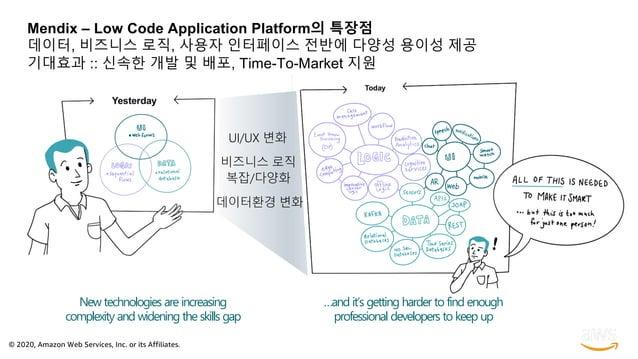 © 2020, Amazon Web Services, Inc. or its Affiliates. Mendix – Low Code Application Platform의 특장점 데이터, 비즈니스 로직, 사용자 인터페이스 전...