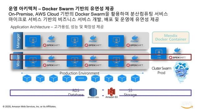 © 2020, Amazon Web Services, Inc. or its Affiliates. 운영 아키텍처 – Docker Swarm 기반의 유연성 제공 On-Premise, AWS Cloud 기반의 Docker Sw...
