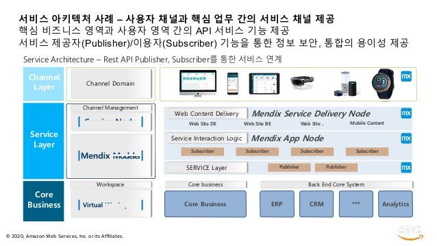 © 2020, Amazon Web Services, Inc. or its Affiliates. 서비스 아키텍처 사례 – 사용자 채널과 핵심 업무 간의 서비스 채널 제공 핵심 비즈니스 영역과 사용자 영역 간의 API 서비...