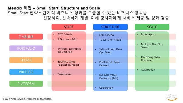 © 2020, Amazon Web Services, Inc. or its Affiliates. Mendix 제언 – Small Start, Structure and Scale Small Start 전략 :: 단기적 비즈...