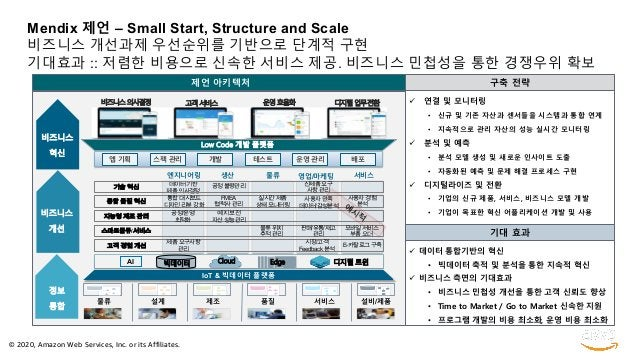 © 2020, Amazon Web Services, Inc. or its Affiliates. Mendix 제언 – Small Start, Structure and Scale 비즈니스 개선과제 우선순위를 기반으로 단계적...