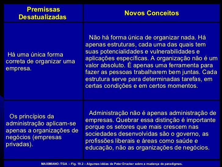 MAXIMIANO /TGA  – Fig. 19.2 – Algumas idéias de Peter Drucker sobre a mudança de paradigmas . <ul><li>Administração não é ...