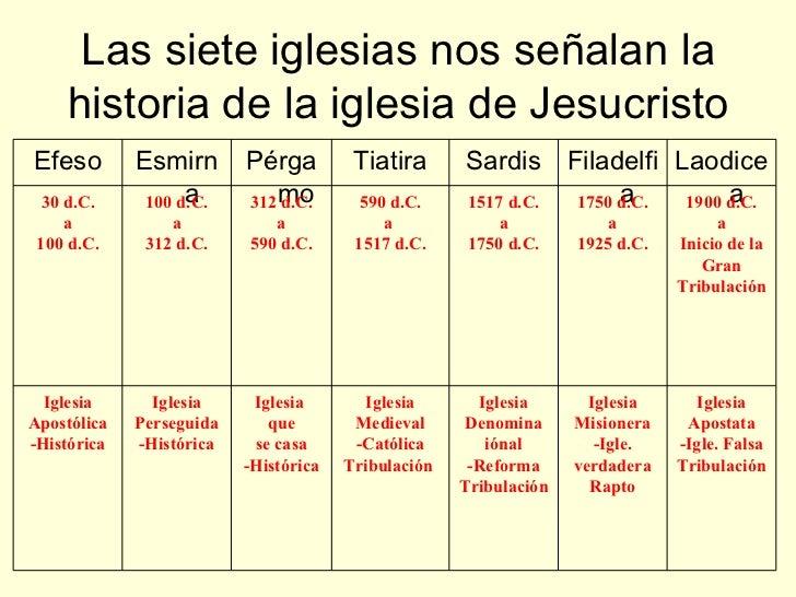 LAS 7 CARTAS A LAS IGLESIAS DE APOCALIPSIS
