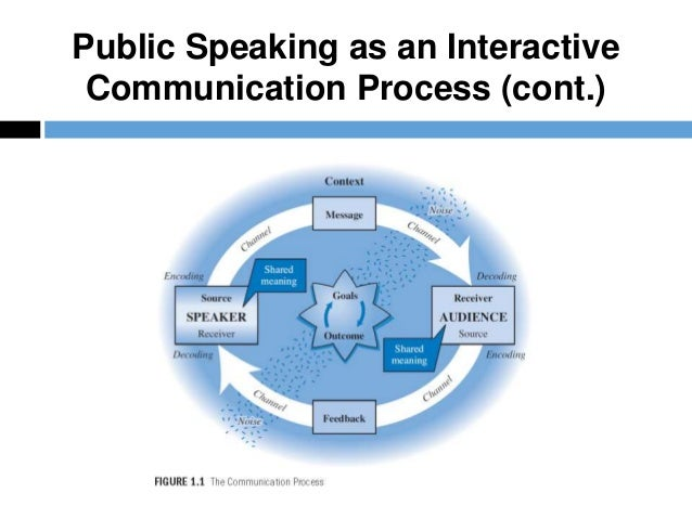 A pocket guide to public speaking chapter 1 public speaking as an fandeluxe Image collections