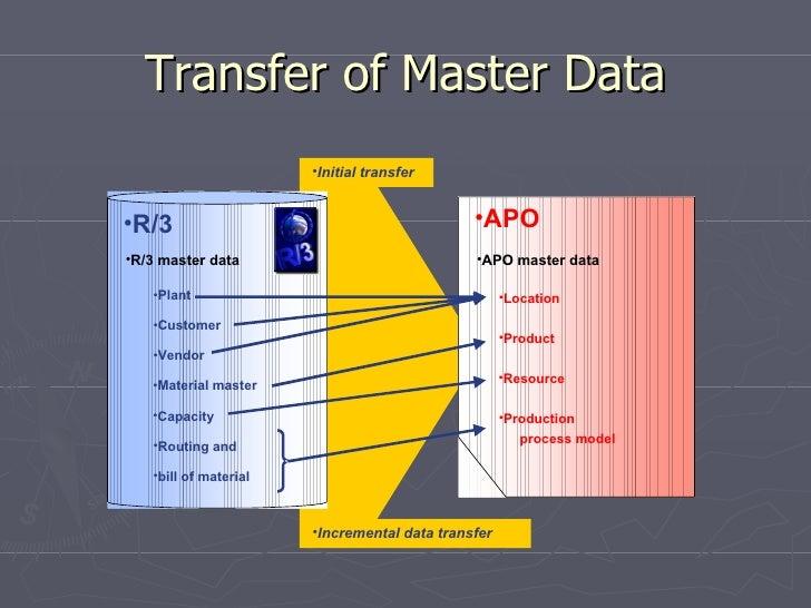 apo core interface cif rh slideshare net Product Master Data SAP SAP Master Matrix