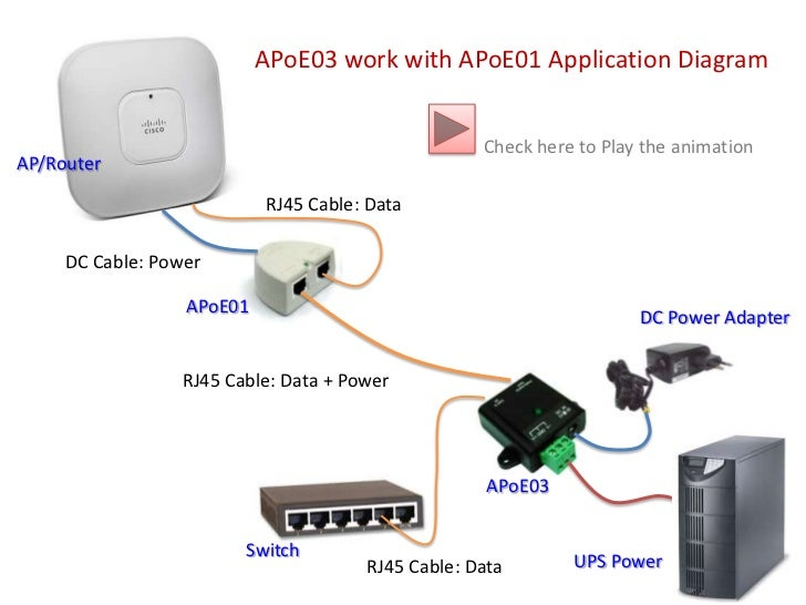 APoE03 work with APoE01 Application Diagram<br />Check here to Play the animation<br />AP/Router<br />RJ45 Cable: Data<br ...
