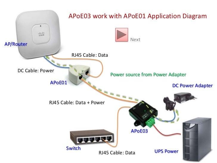 APOE application diagram Slide 2