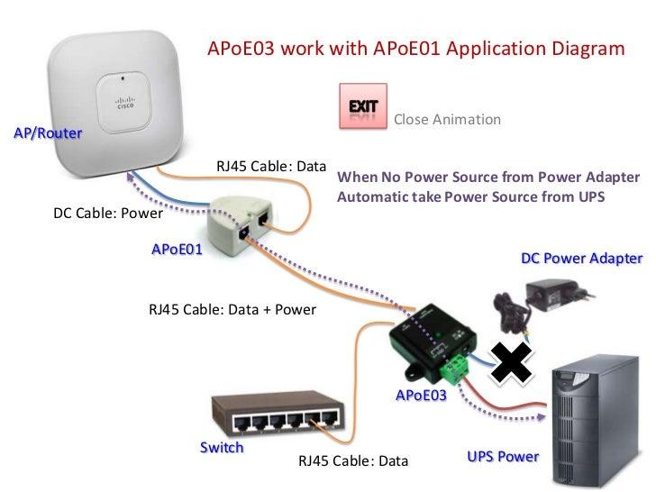 APOE application diagram Slide 3