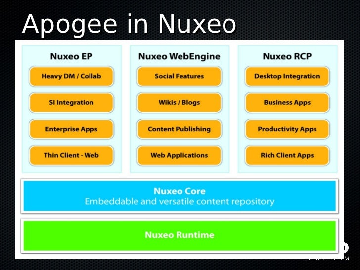 Apogee in Nuxeo