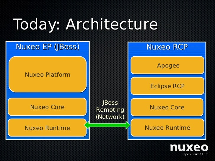 Today: Architecture Nuxeo EP (JBoss)               Nuxeo RCP                                    Apogee   Nuxeo Platform   ...