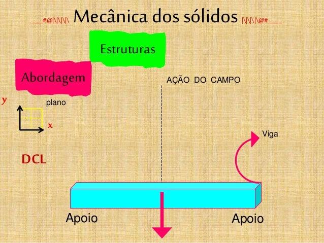 Estruturas ____#@|||| Mecânica dos sólidos ||||@#_____ Viga x y plano Abordagem DCL Apoio Apoio AÇÃO DO CAMPO