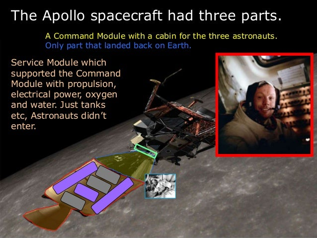 The Apollo spacecraft had three parts. A Command Module with a cabin for the three astronauts. Only part that landed back ...