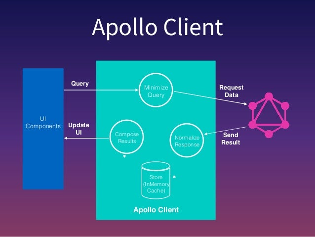 Getting started with Apollo Client and GraphQL
